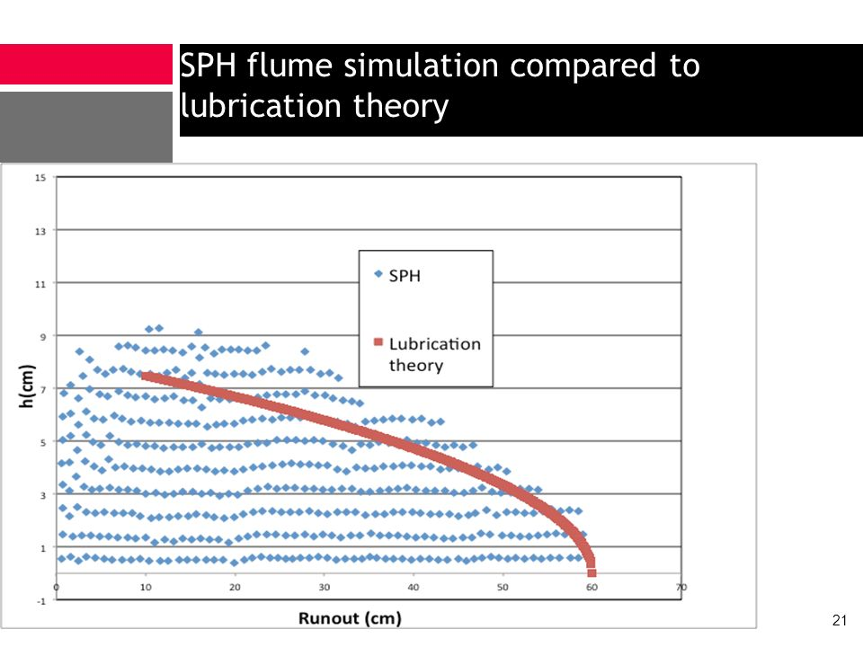 SPH flume simulation compared to lubrication theory