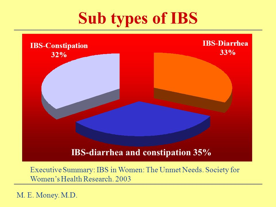 IBS-diarrhea and constipation 35%
