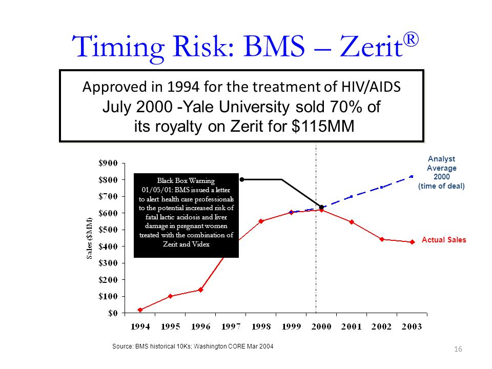 Timing Risk: BMS – Zerit®