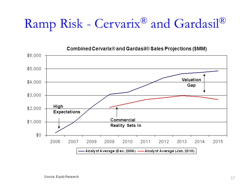 Ramp Risk - Cervarix® and Gardasil®