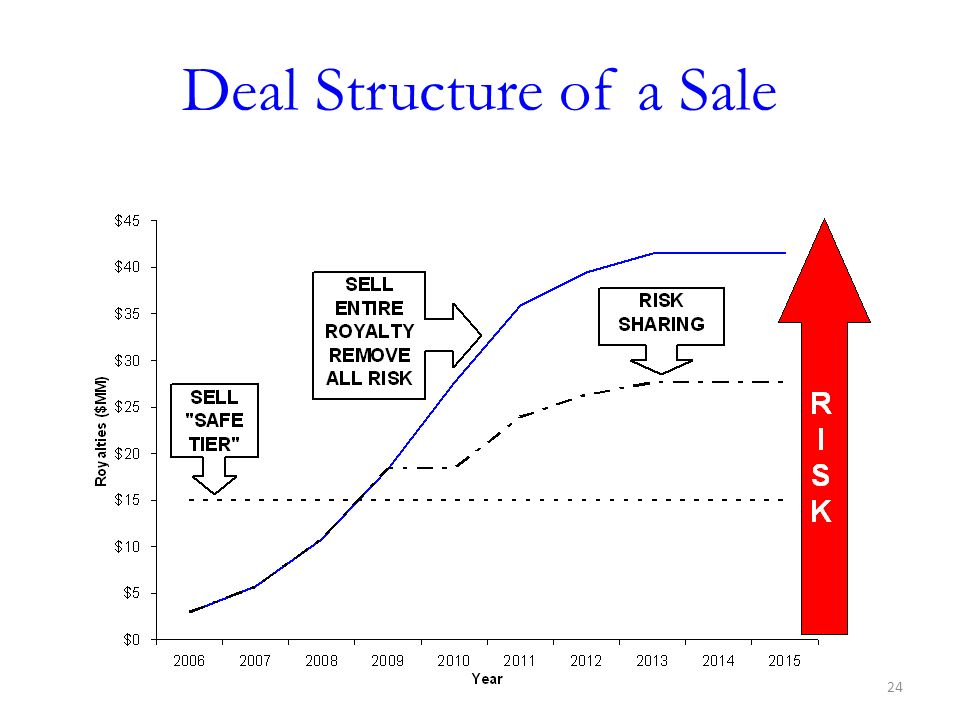 Deal Structure of a Sale