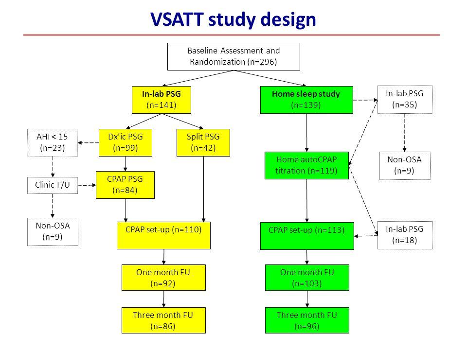 VSATT study design Baseline Assessment and Randomization (n=296)