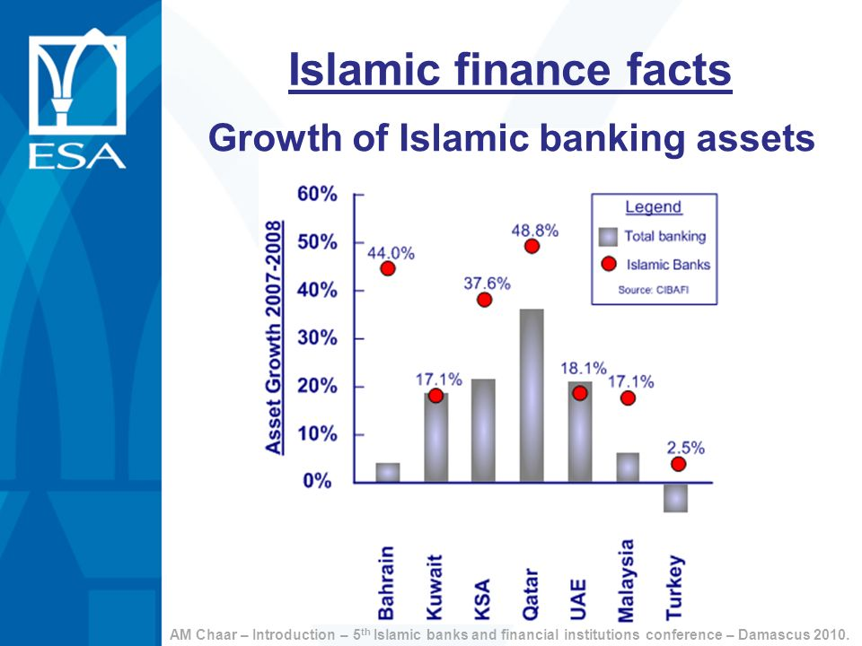 Growth of Islamic banking assets
