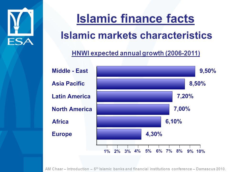 Islamic finance facts Islamic markets characteristics