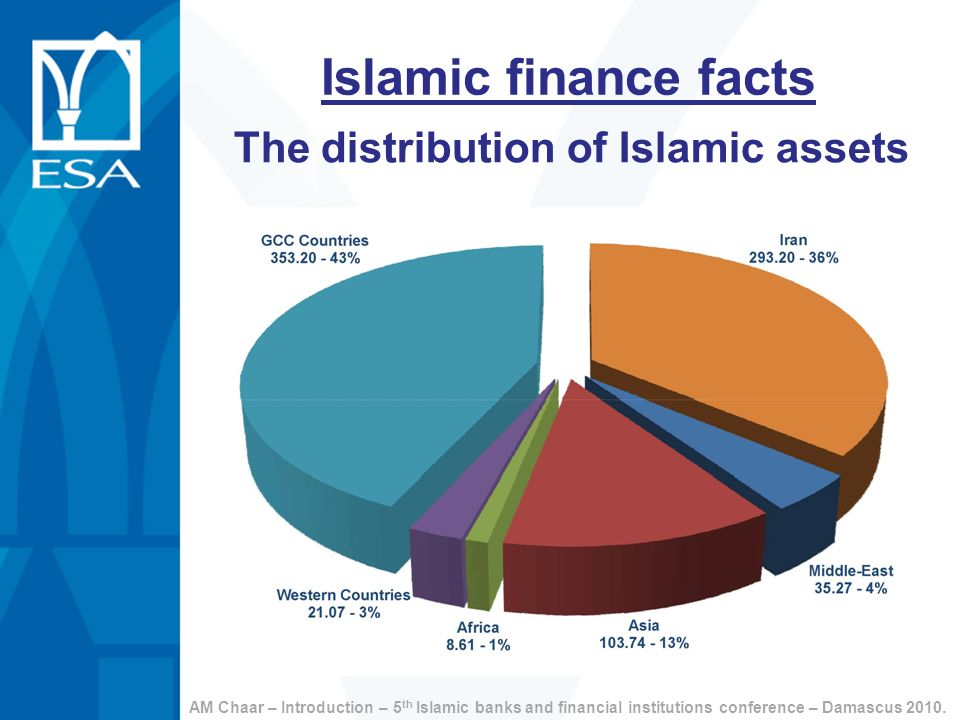 The distribution of Islamic assets