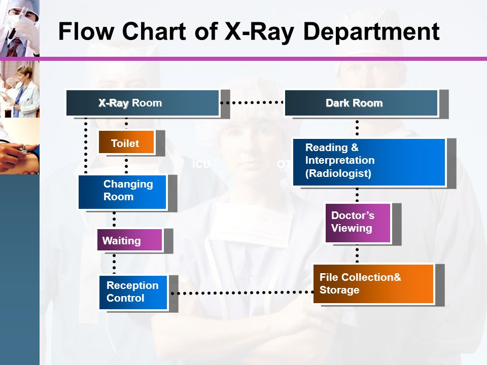Flow Chart of X-Ray Department