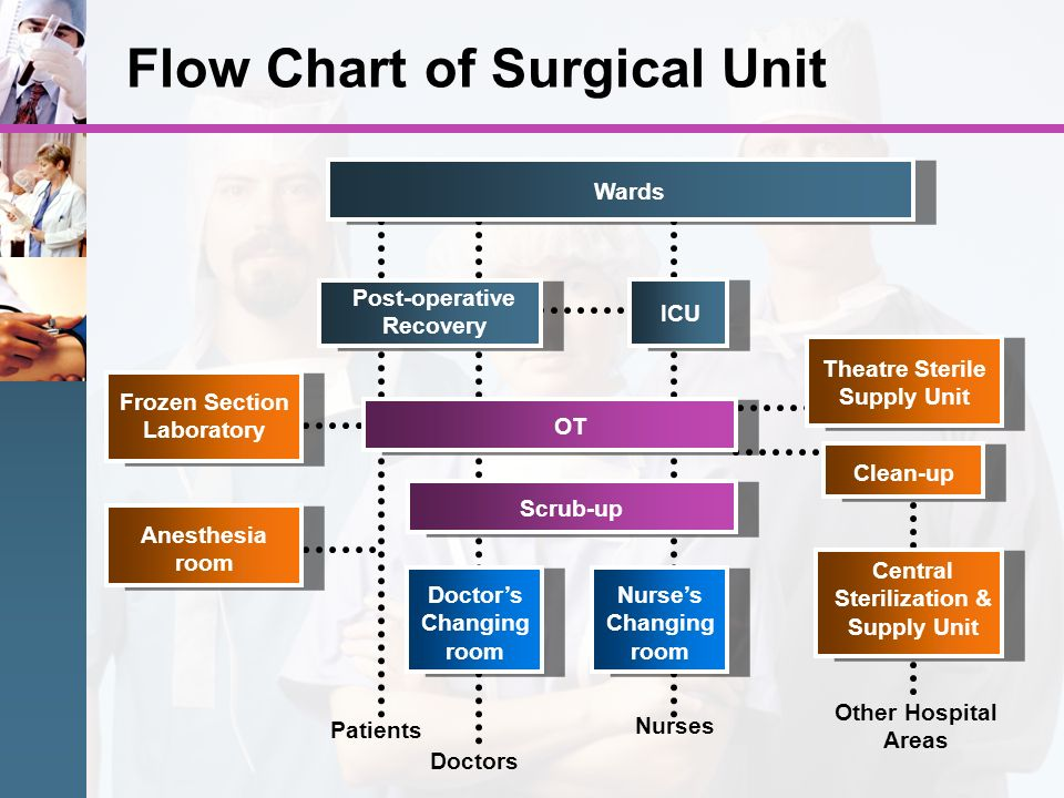 Flow Chart of Surgical Unit
