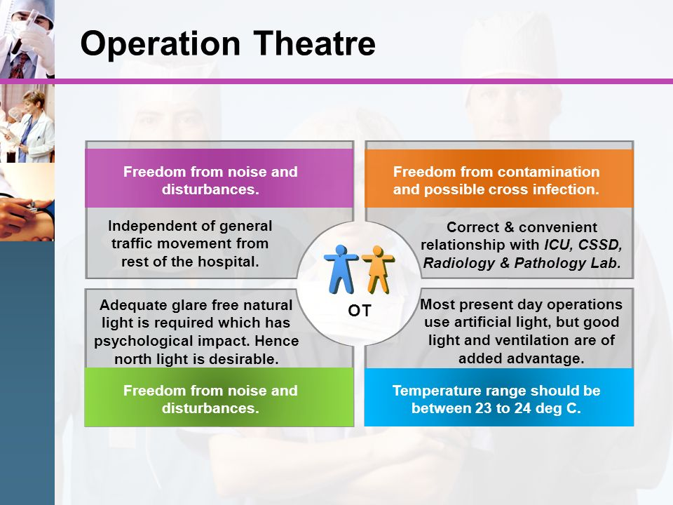 Operation Theatre OT Freedom from noise and disturbances.