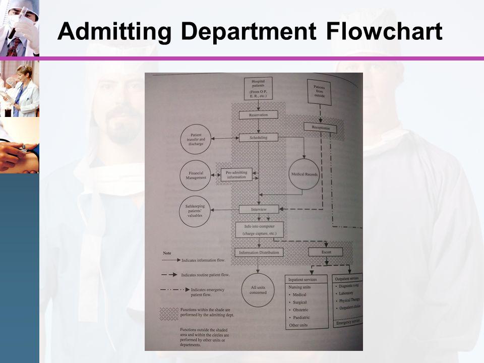 Admitting Department Flowchart