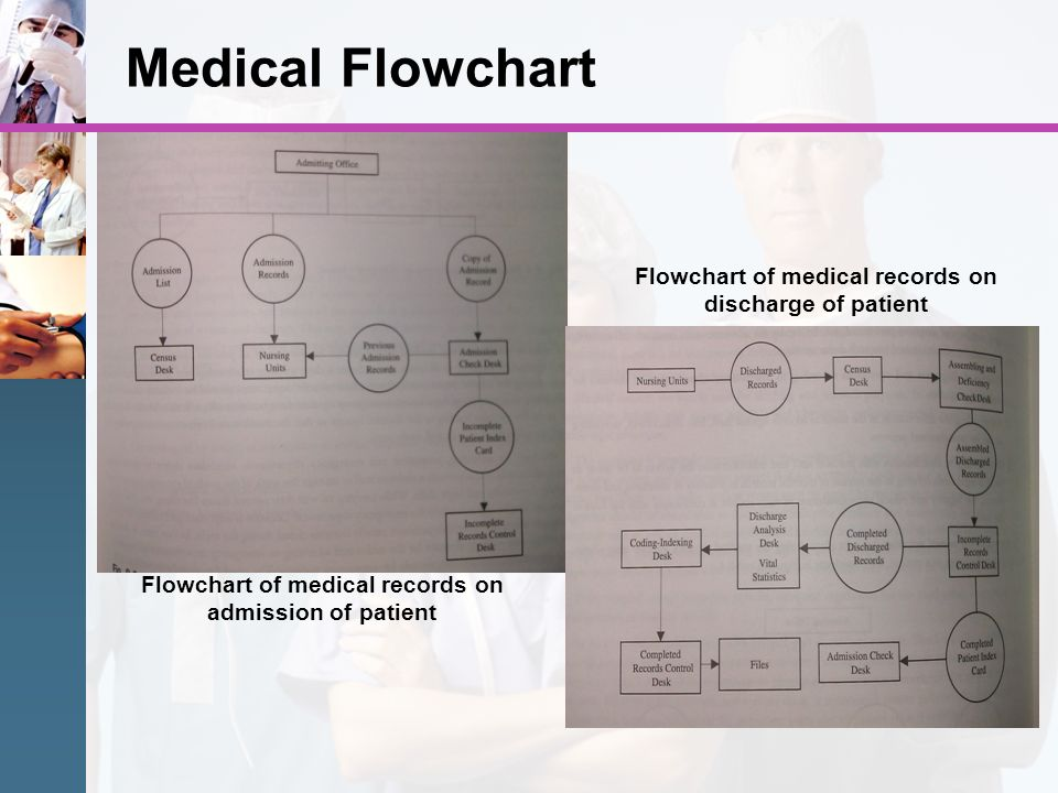 Medical Flowchart Flowchart of medical records on discharge of patient