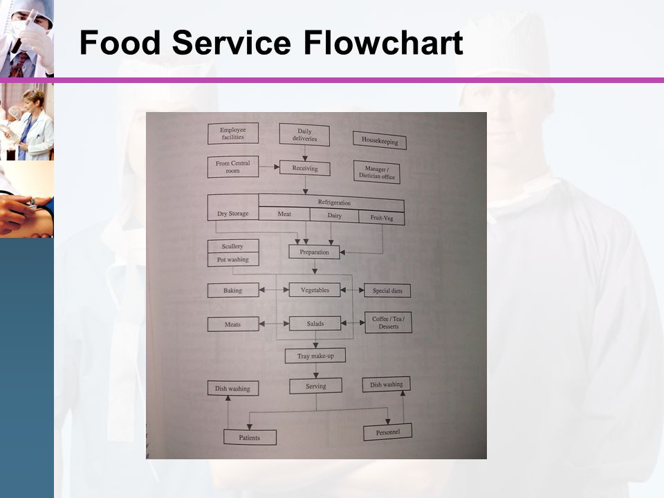 Food Service Flowchart