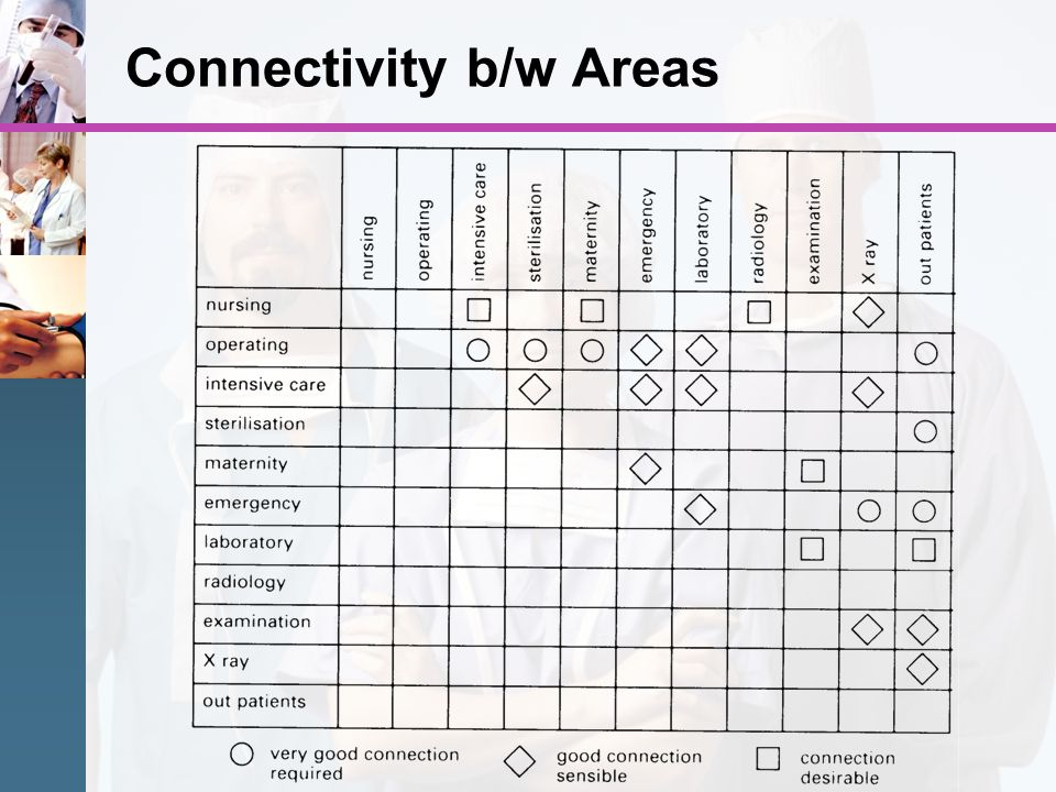 Connectivity b/w Areas