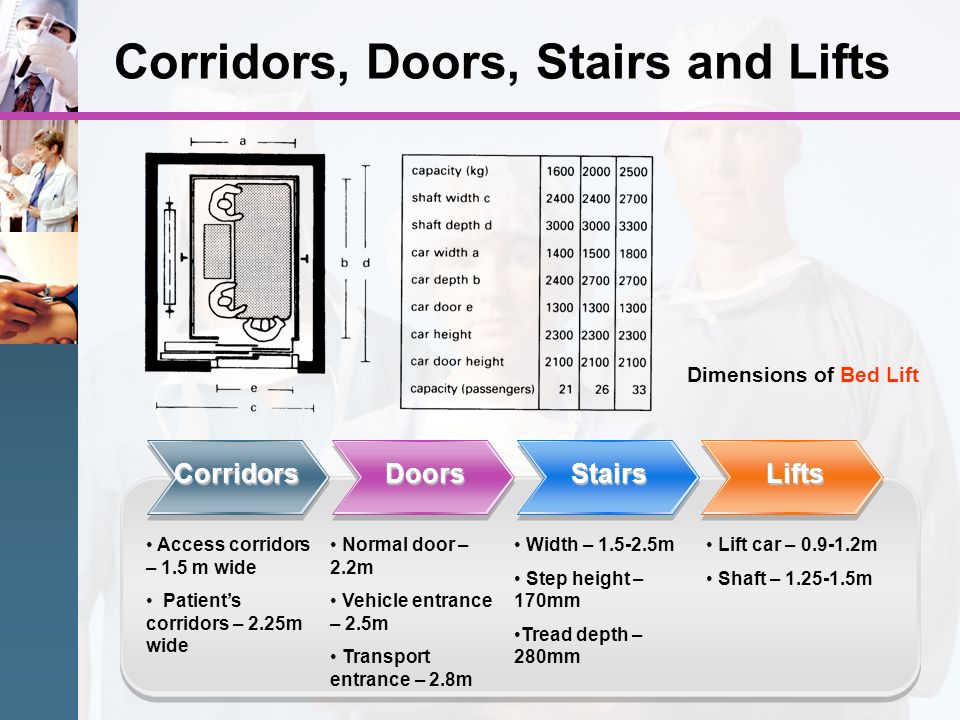 Corridors, Doors, Stairs and Lifts