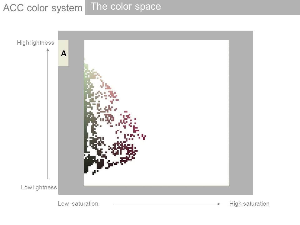 ACC color system The color space High lightness Low lightness