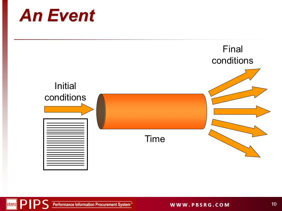 An Event Final conditions Initial conditions Time
