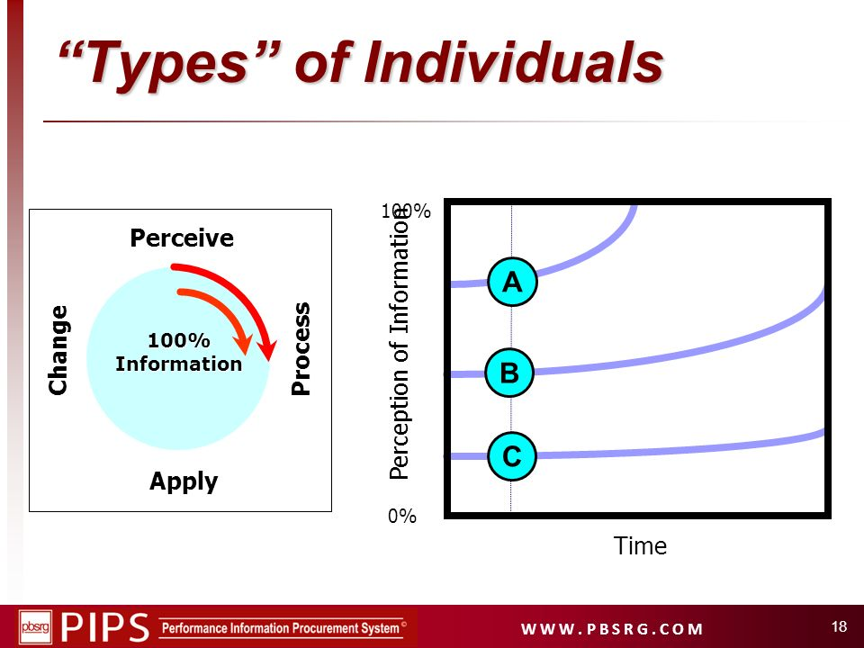 Types of Individuals