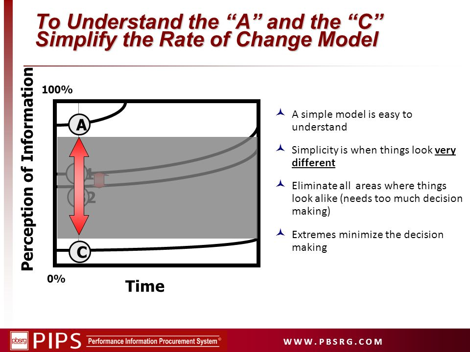 To Understand the A and the C Simplify the Rate of Change Model