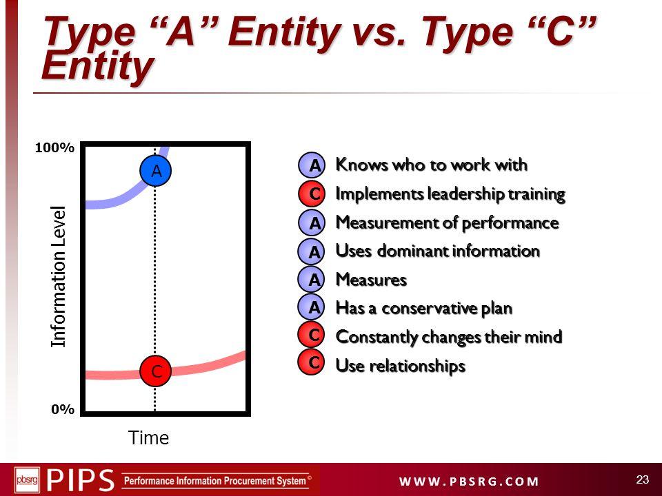 Type A Entity vs. Type C Entity