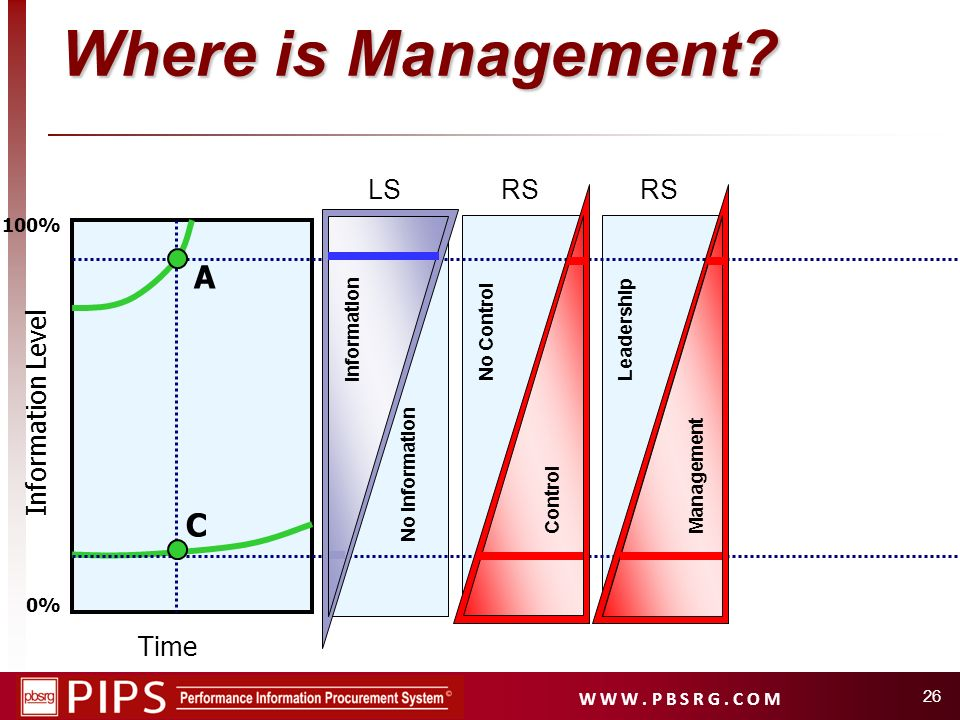 Where is Management A C LS RS RS Information Level Time 100%