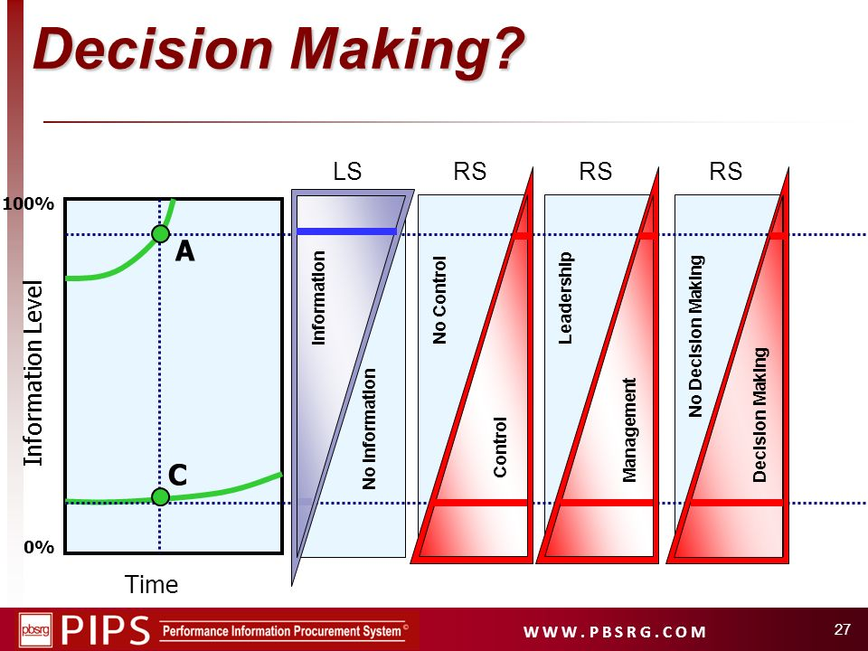 Decision Making A C LS RS RS RS Information Level Time 100%