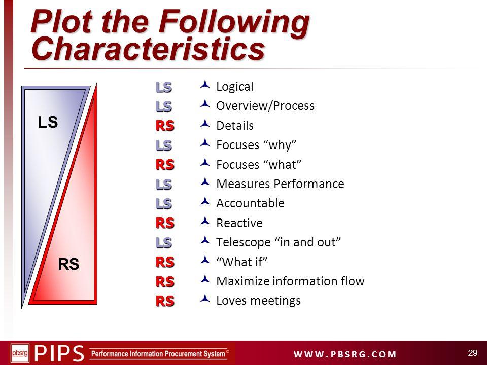 Plot the Following Characteristics