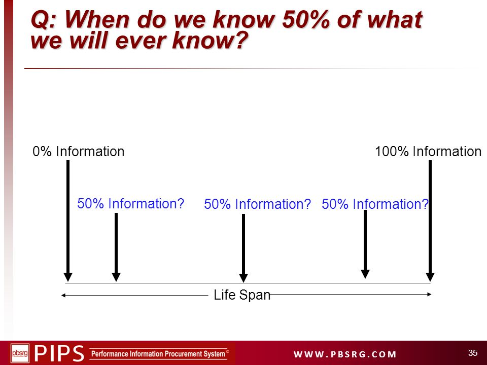 Q: When do we know 50% of what we will ever know