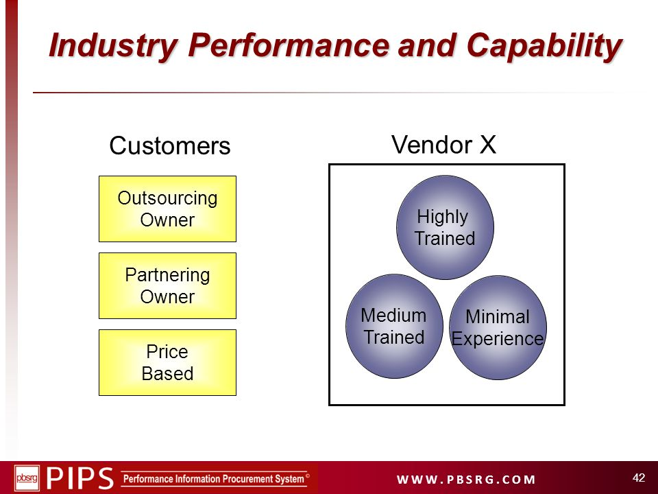 Industry Performance and Capability