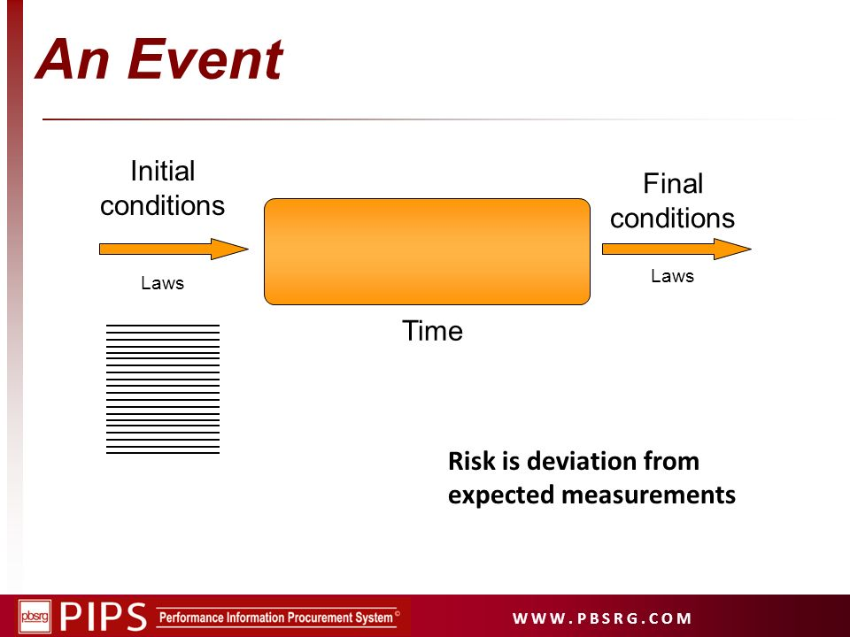 An Event Initial conditions Final conditions Time