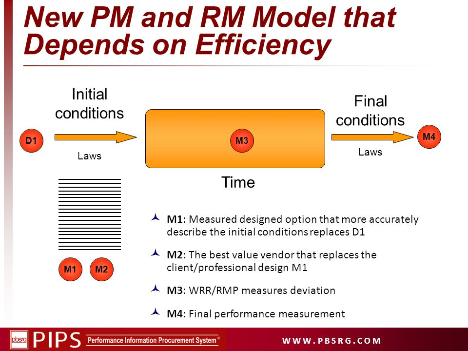 New PM and RM Model that Depends on Efficiency