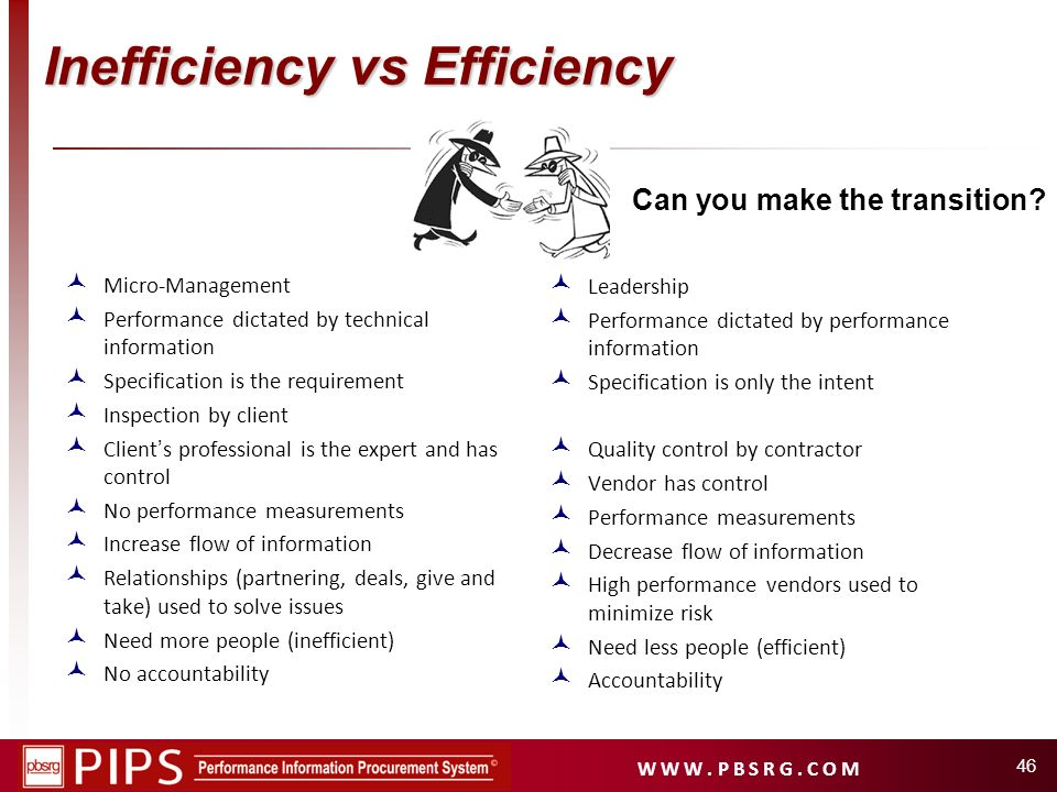 Inefficiency vs Efficiency
