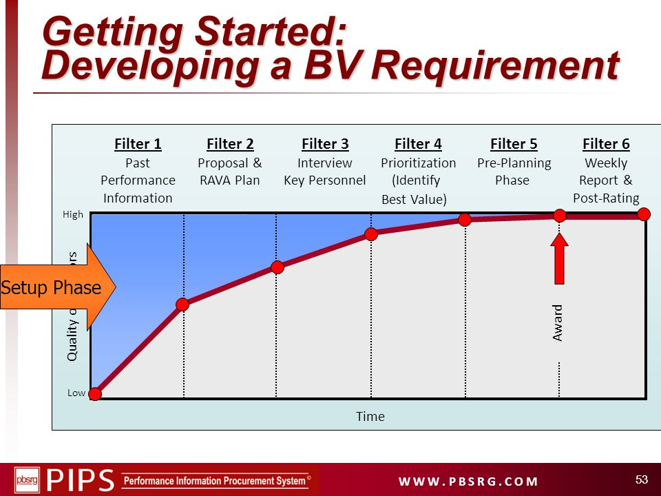 Getting Started: Developing a BV Requirement