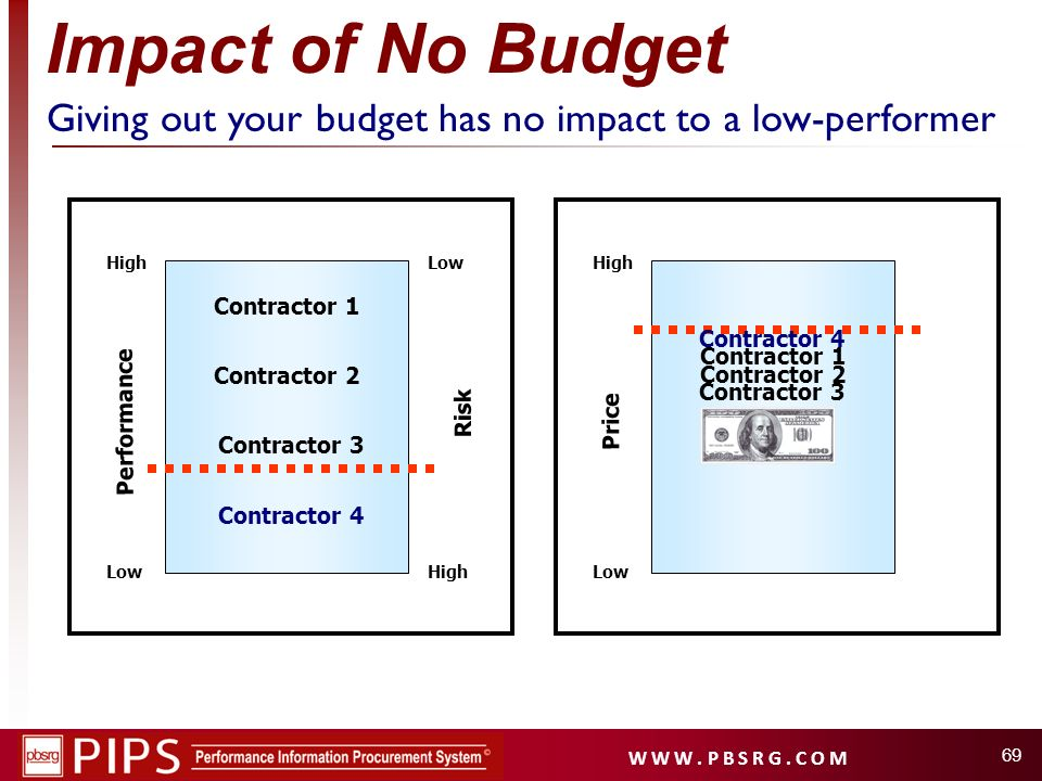Giving out your budget has no impact to a low-performer