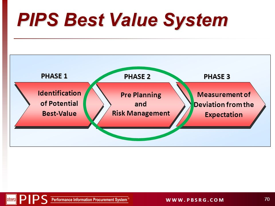 PIPS Best Value System PHASE 1 PHASE 2 PHASE 3 Measurement of