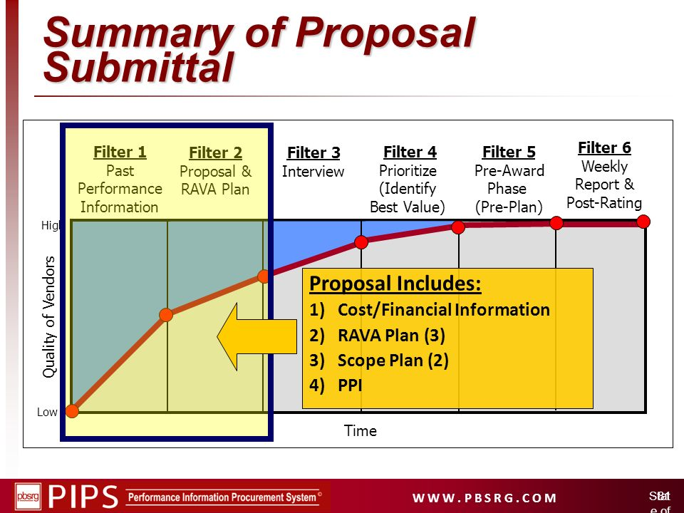 Summary of Proposal Submittal