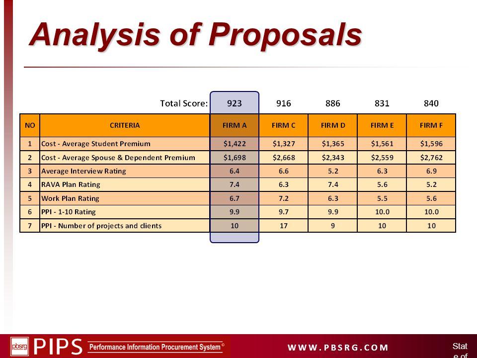 Analysis of Proposals State of Idaho