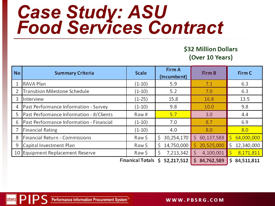 Case Study: ASU Food Services Contract
