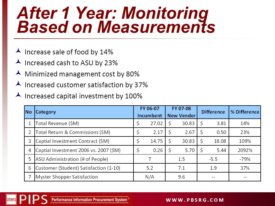 After 1 Year: Monitoring Based on Measurements