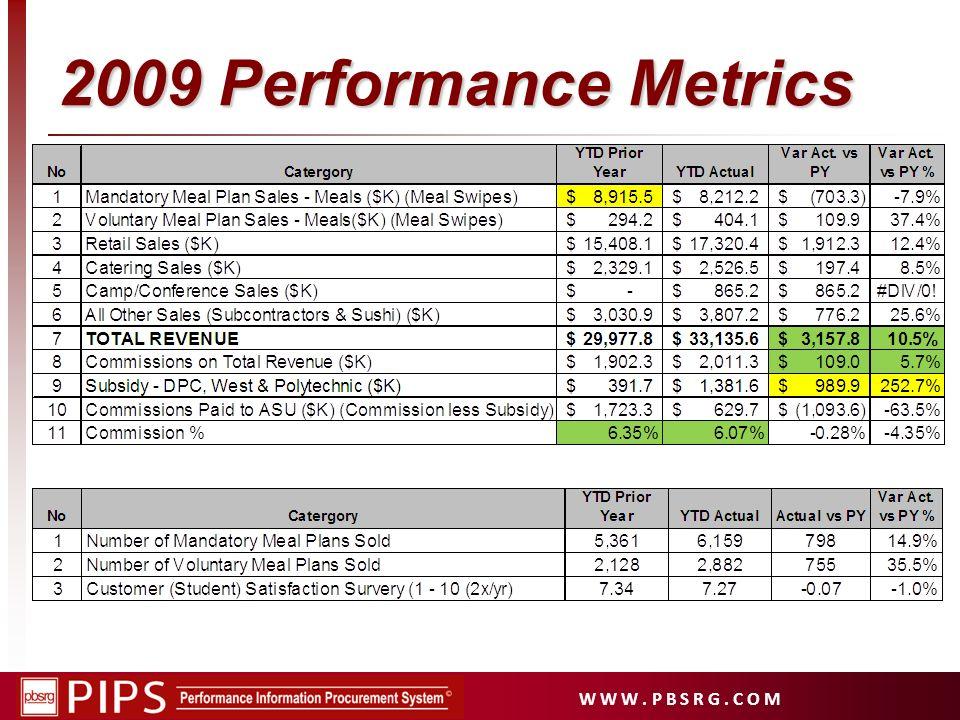 2009 Performance Metrics
