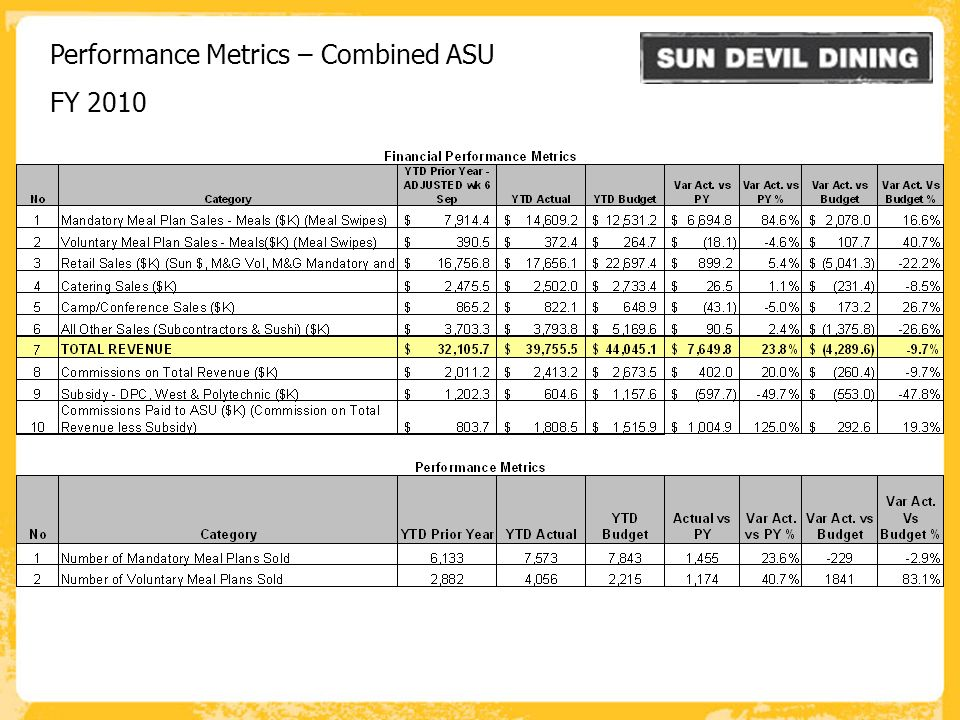 Performance Metrics – Combined ASU