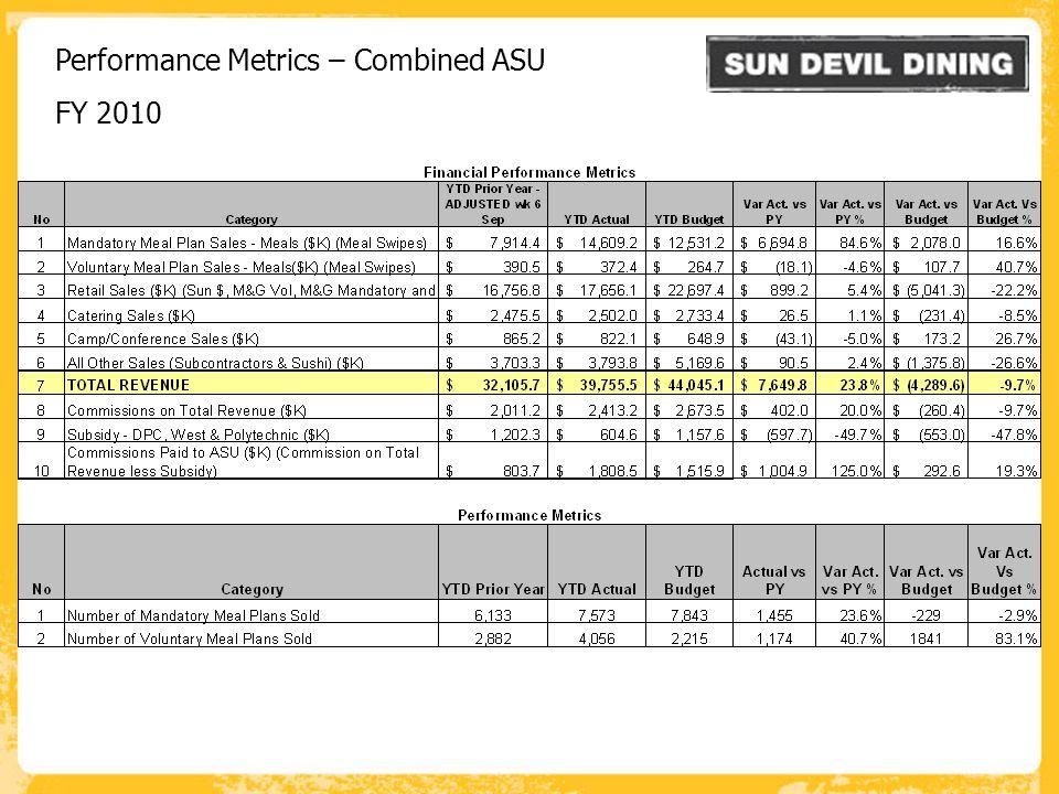 Performance Metrics – Combined ASU