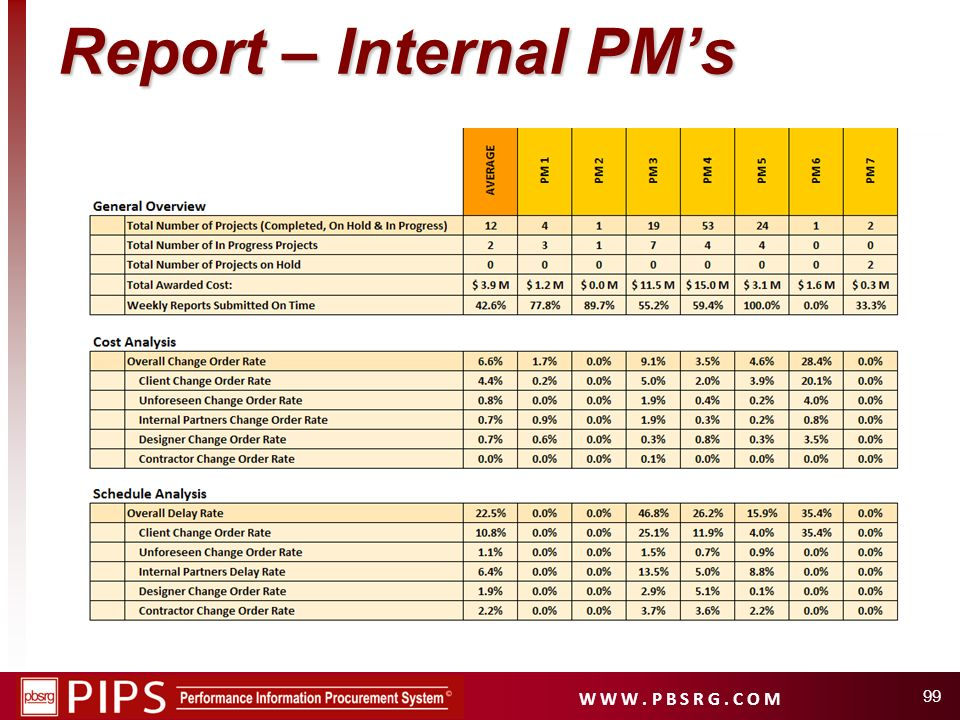 Report – Internal PM's