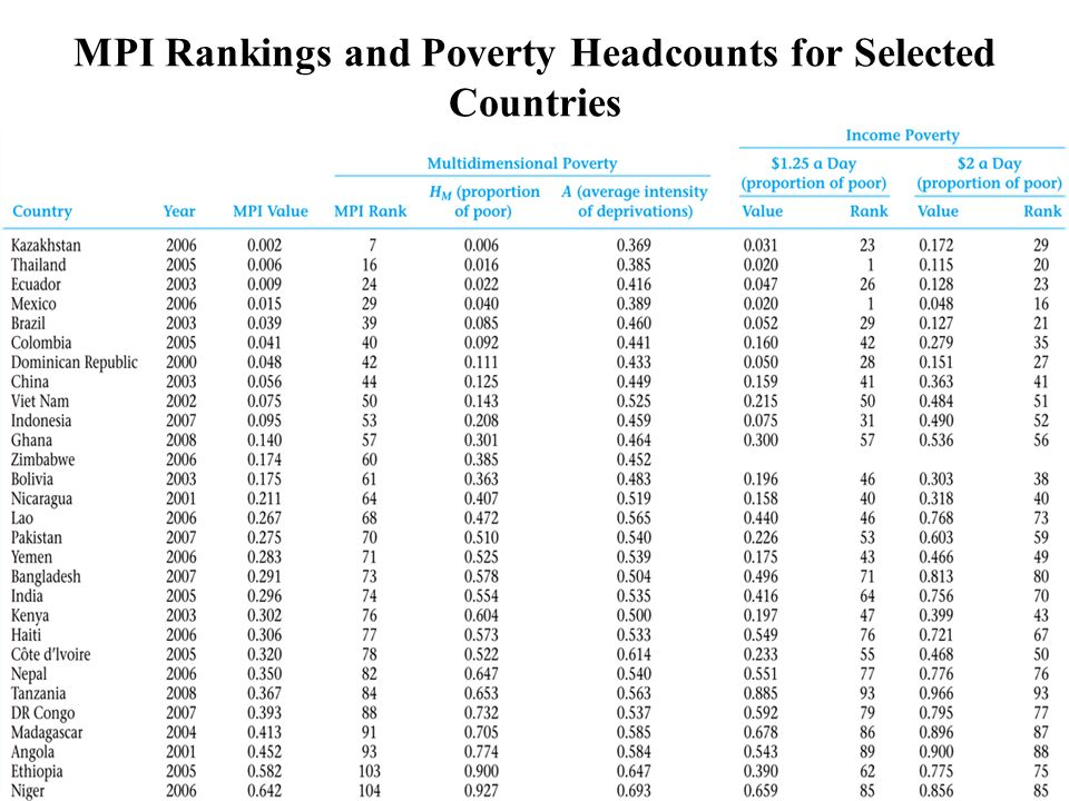 MPI Rankings and Poverty Headcounts for Selected Countries