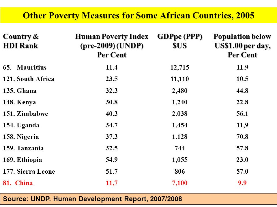 Other Poverty Measures for Some African Countries, 2005