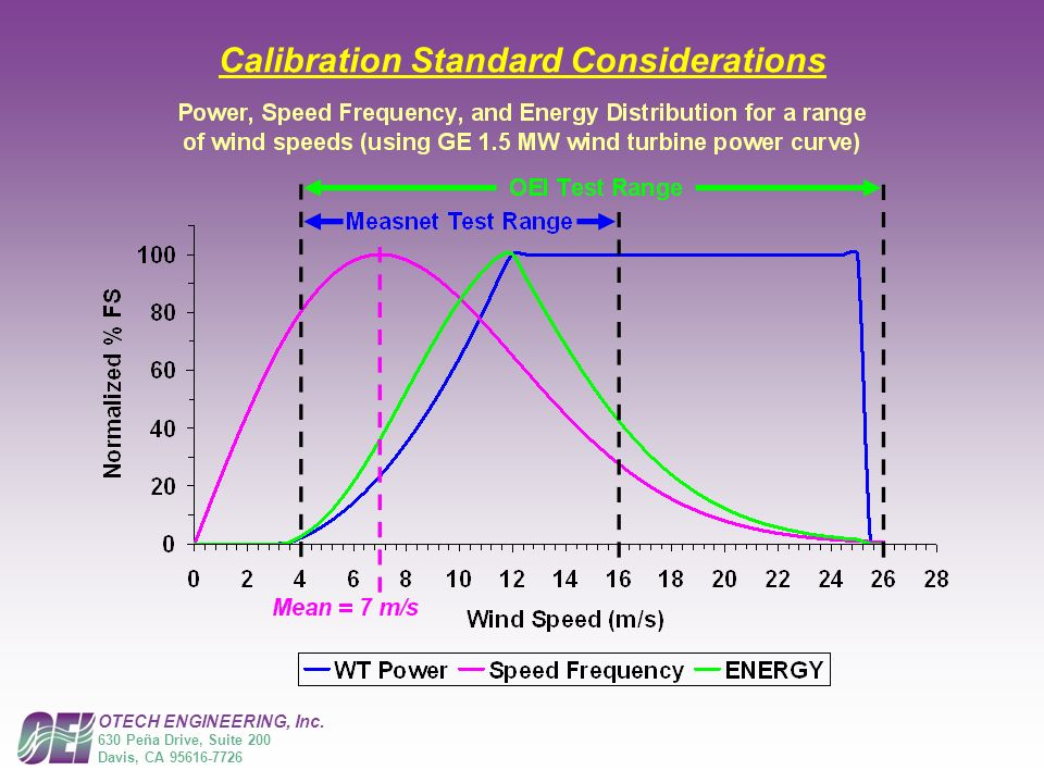 Calibration Standard Considerations