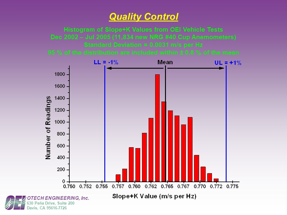 Quality Control Histogram of Slope+K Values from OEI Vehicle Tests