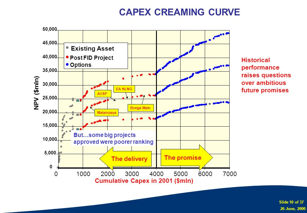 CAPEX CREAMING CURVE Existing Asset