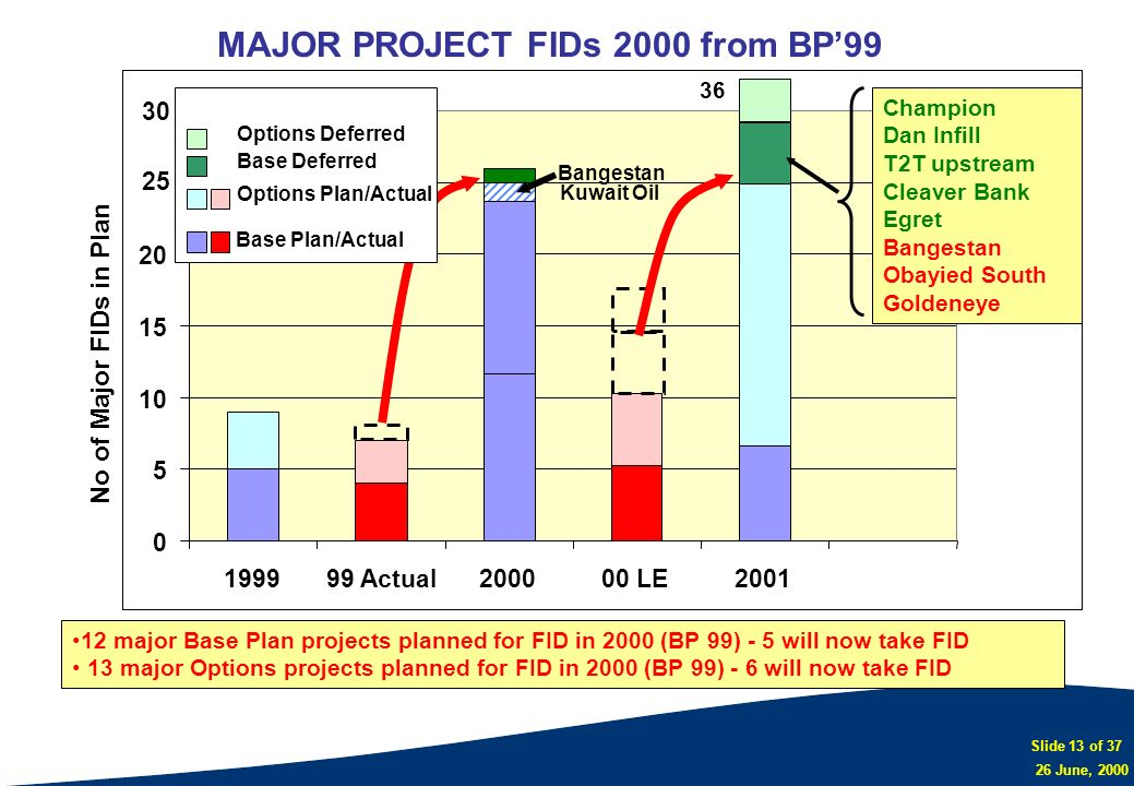 MAJOR PROJECT FIDs 2000 from BP'99