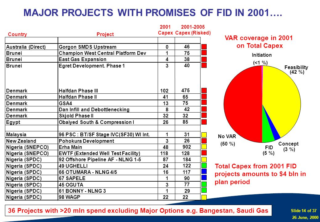 MAJOR PROJECTS WITH PROMISES OF FID IN 2001….