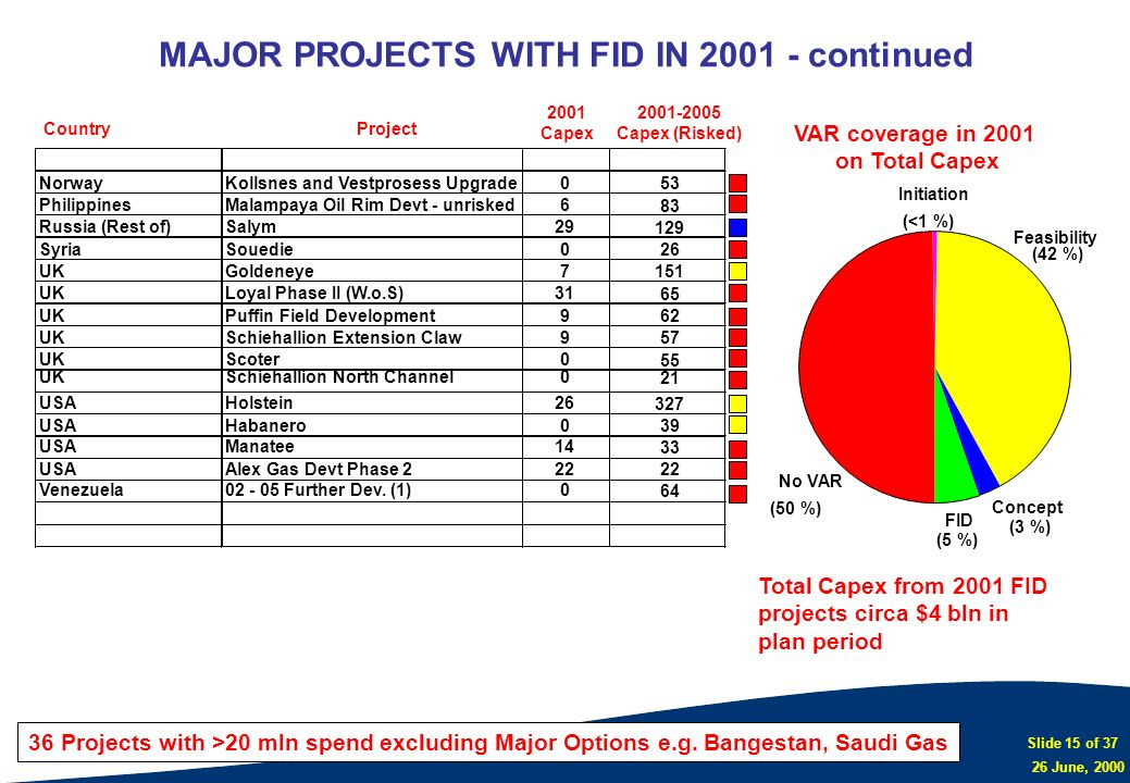 MAJOR PROJECTS WITH FID IN 2001 - continued