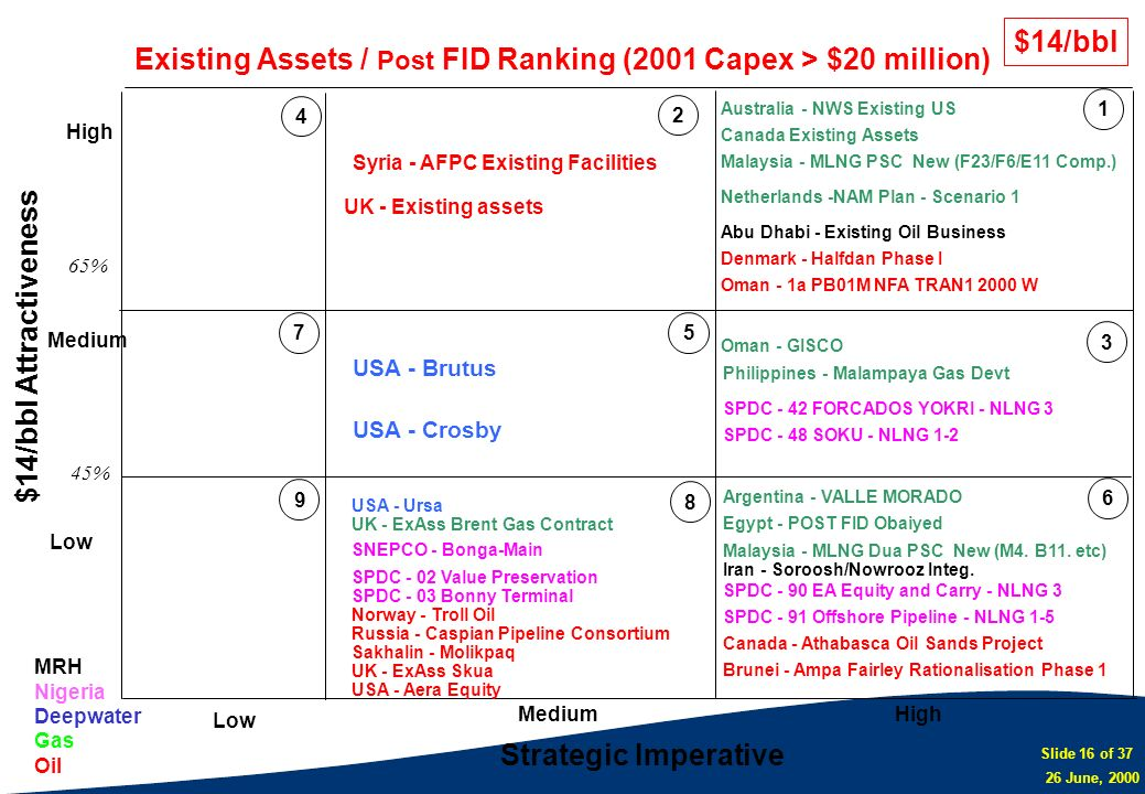 Existing Assets / Post FID Ranking (2001 Capex > $20 million)